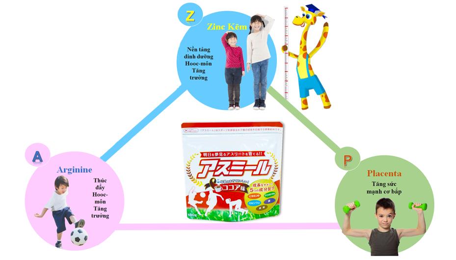 Công dụng tuyệt vời của sữa Asumiru