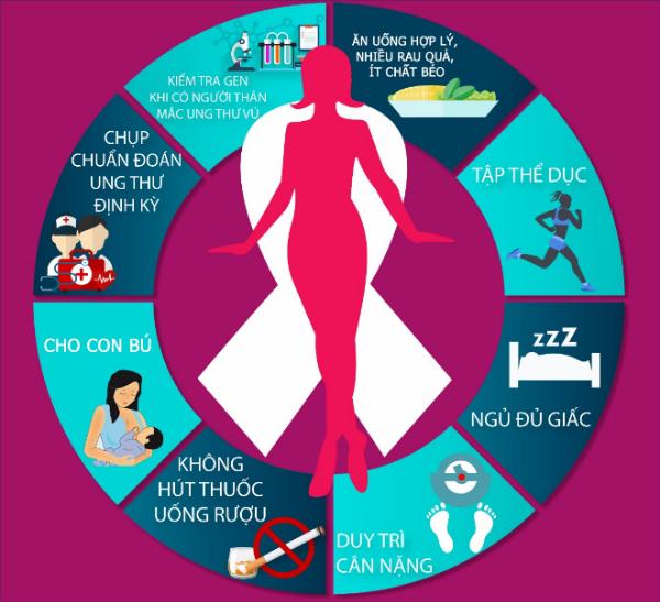 8 cách đơn giản phòng ngừa ung thư vú