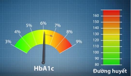 Biết sớm biến chứng tiểu đường nhờ xét nghiệm HbA1c